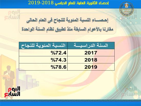 احصاءات-نتيجة-الثانوية-العامه2019-4