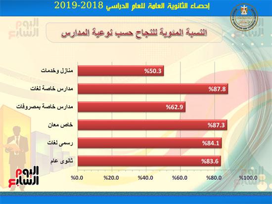 احصاءات-نتيجة-الثانوية-العامه2019-7