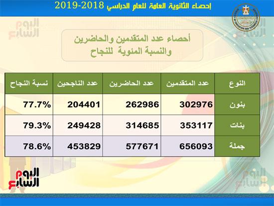 احصاءات-نتيجة-الثانوية-العامه2019-2