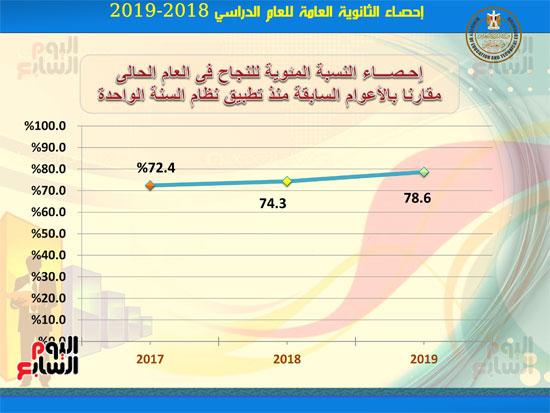 احصاءات-نتيجة-الثانوية-العامه2019-5