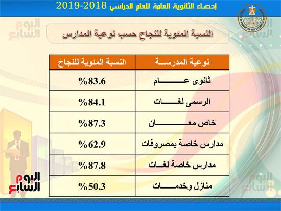 احصاءات-نتيجة-الثانوية-العامه2019-6