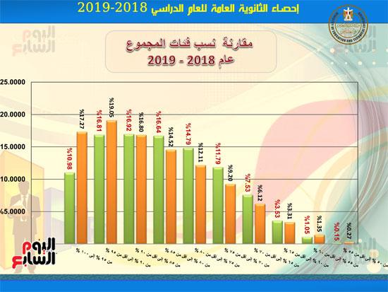 احصاءات-نتيجة-الثانوية-العامه2019-9
