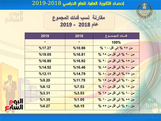 احصاءات-نتيجة-الثانوية-العامه2019-8