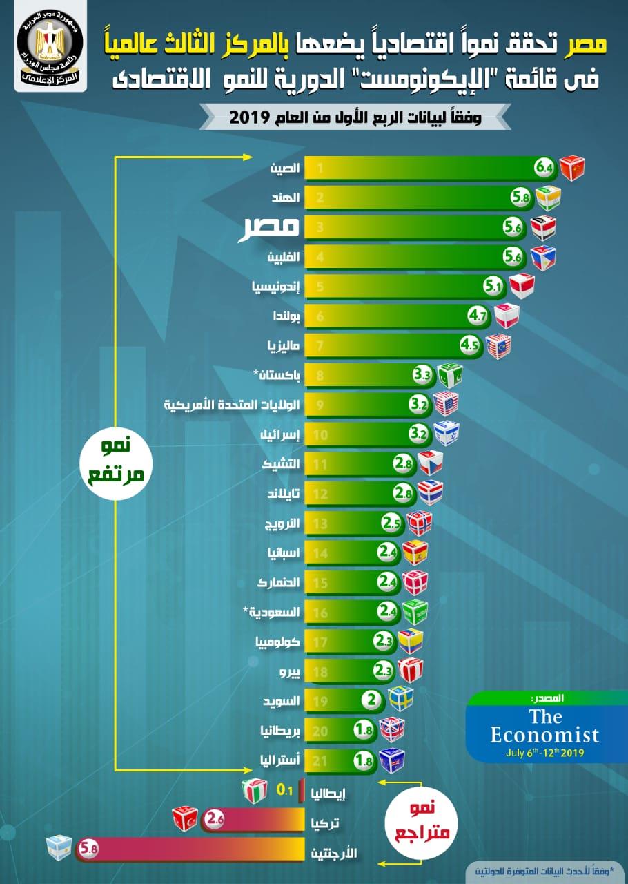 مصر الثالث عالميا فى النمو الاقتصادى