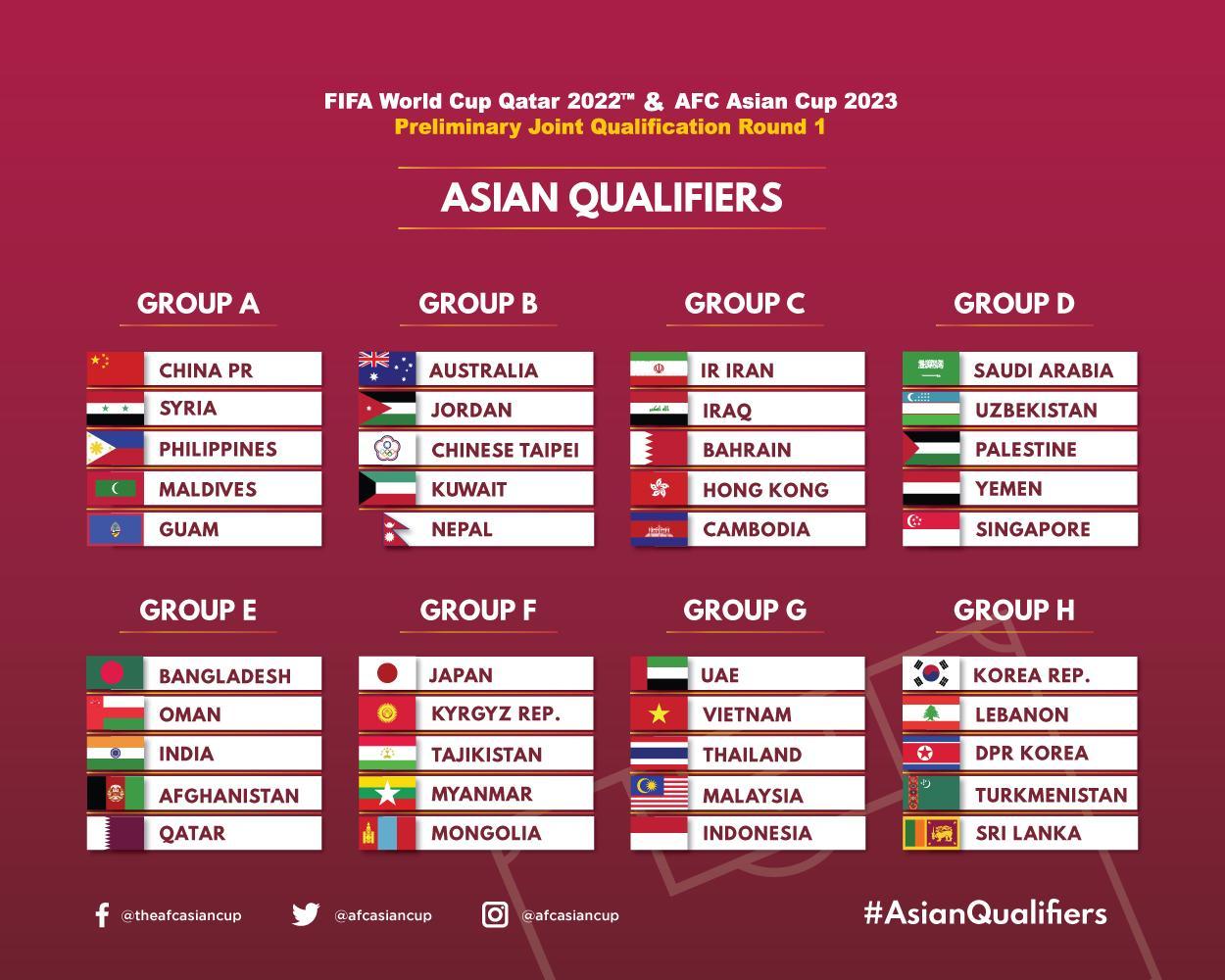 قرعة تصفيات كاس العالم 2022