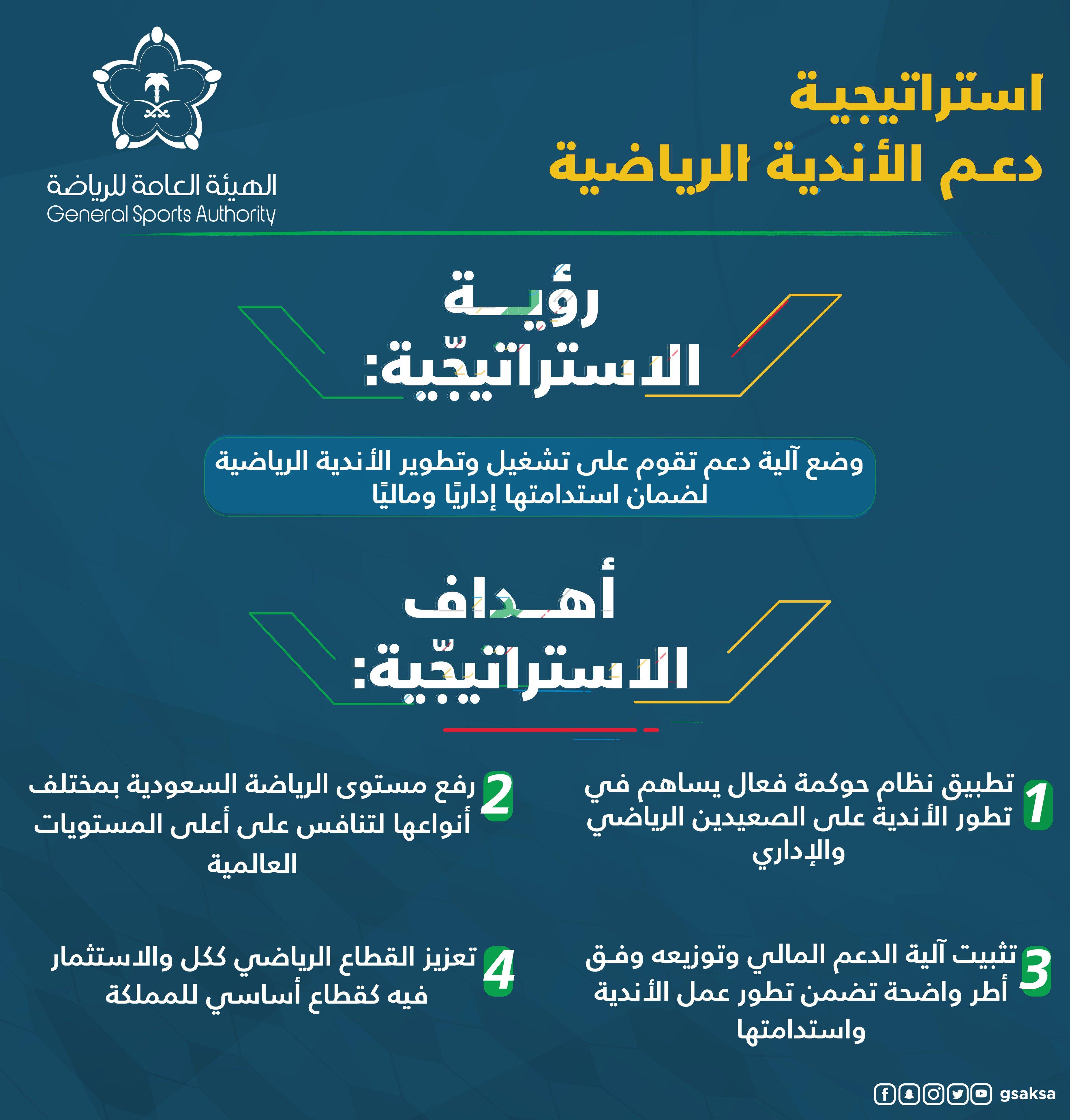 استراتيجية الرياضة السعودية