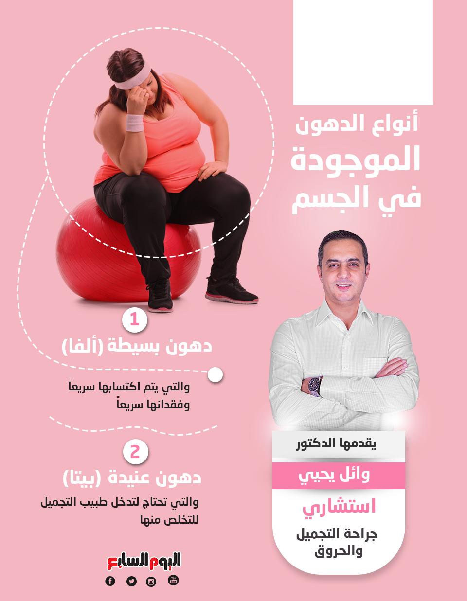 أنواع الدهون الموجودة في الجسم