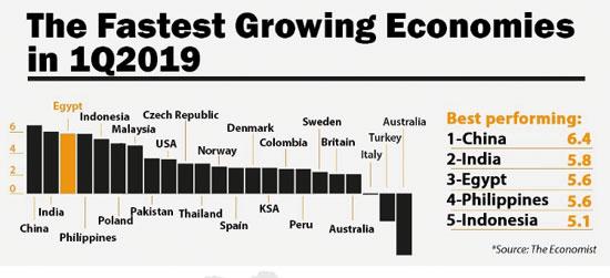 النمو