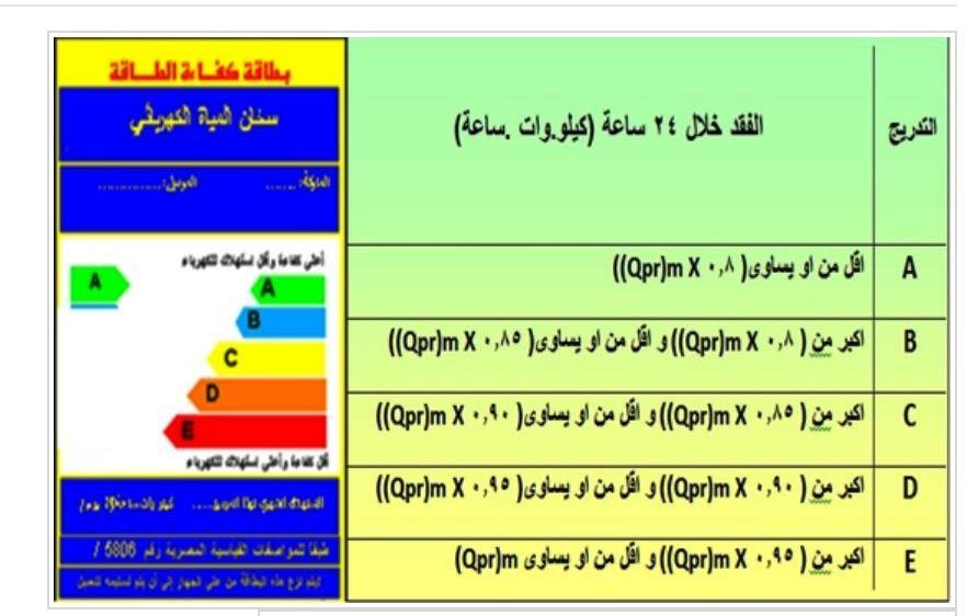 -تحديد كفاءة السخانات الكهربائية