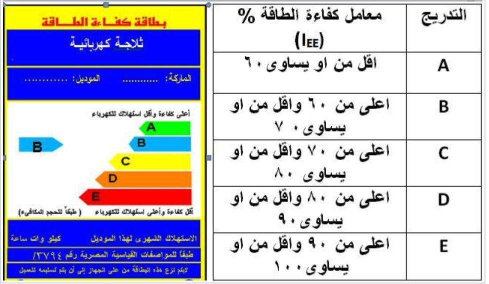 -تحديد كفاءة الثلاجات الكهربائية
