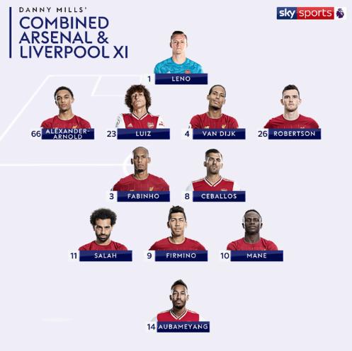 تشكيل ليفربول ضد ارسنال المثالي