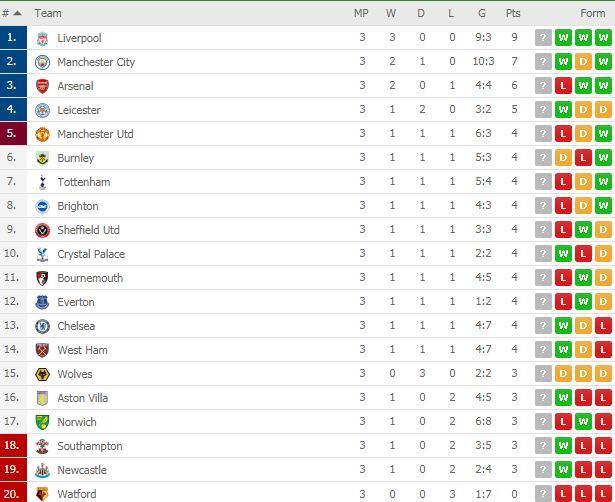 جدول ترتيب الدوري الإنجليزي بعد نهاية الجولة الثالثة ليفربول