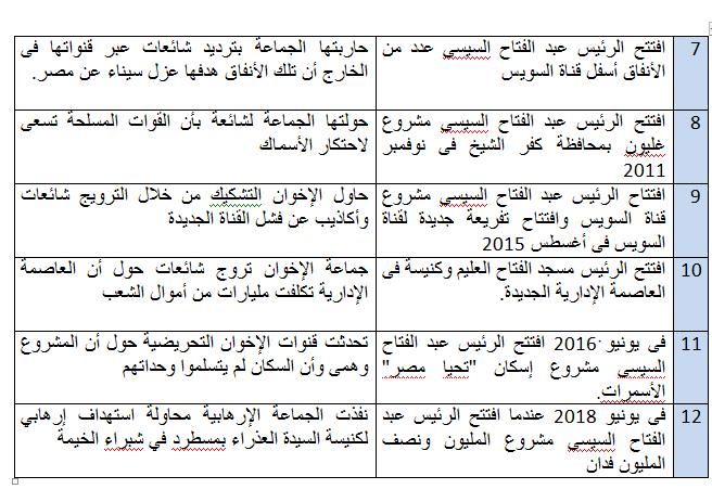 وقائع خيانة الإخوان 2