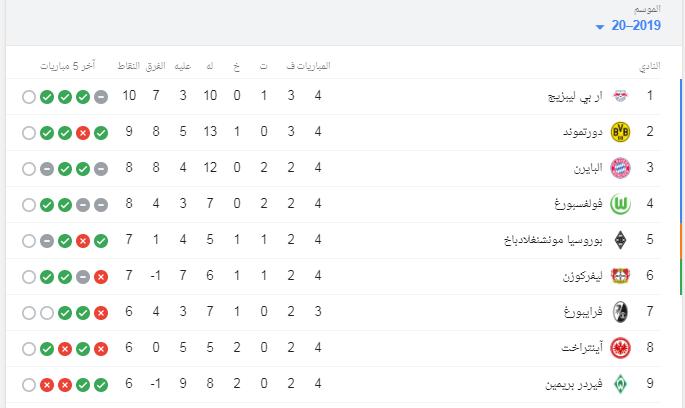 جدول ترتيب الدوري الألماني