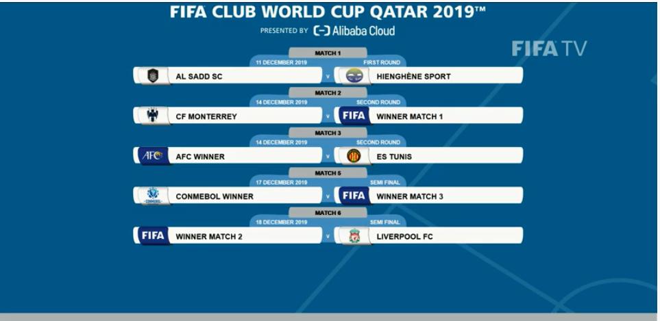 قرعة كاس العالم للاندية 2019