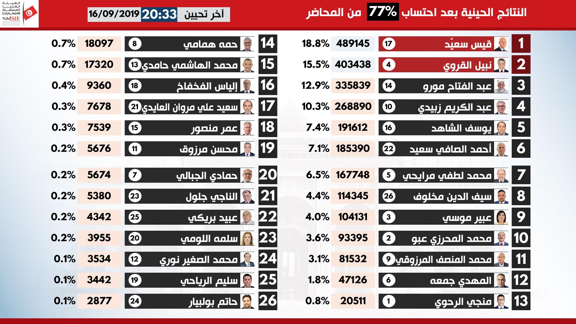 النتائج الأولية لانتخابات الرئاسة التونسية