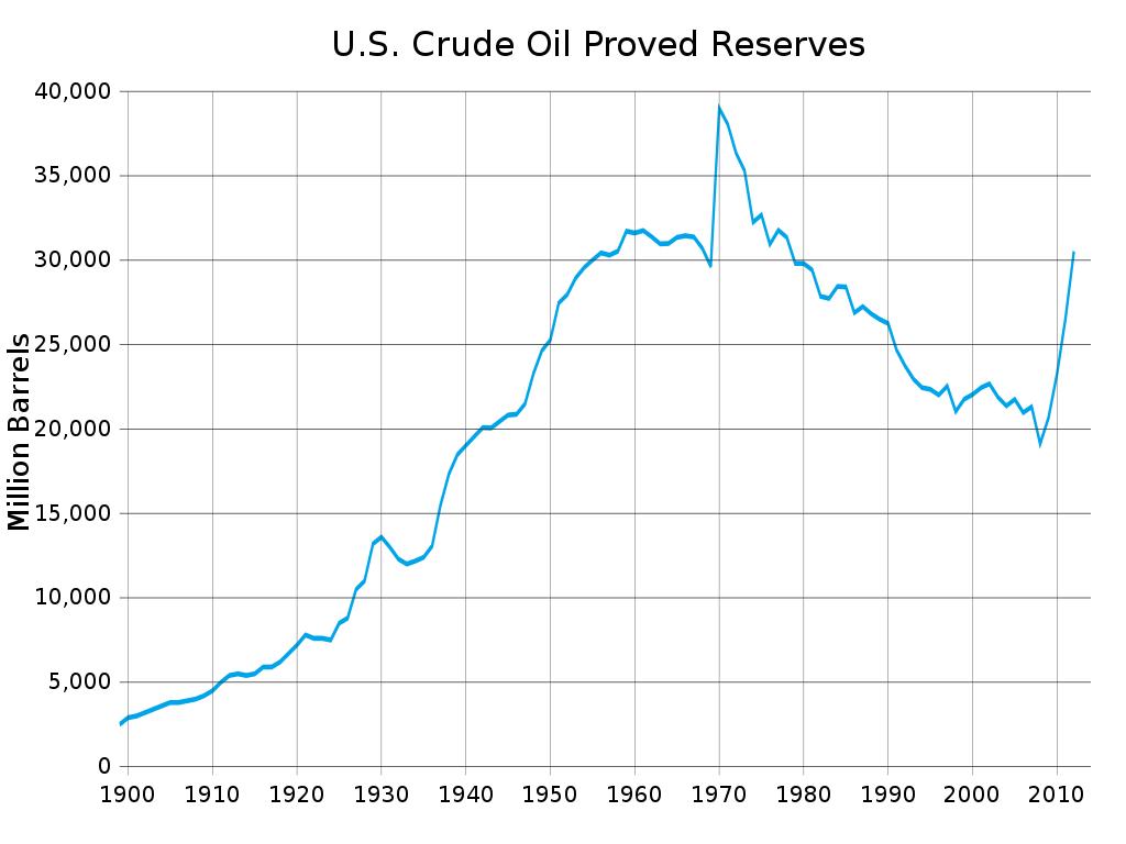 الرسم البياني للاحتياطيات النفطية المؤكدة في الولايات المتحدة خلال عام 2012