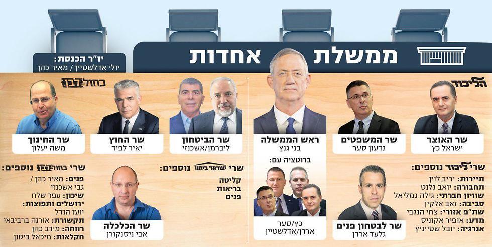 تشكيل الحكومة الإسرائيلية الجديدة