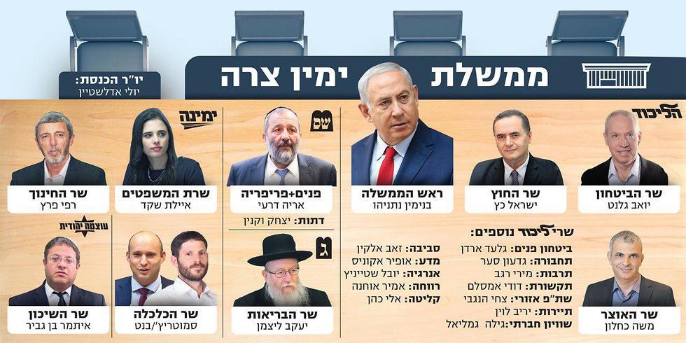 حكومة إسرائيلية ضيقة
