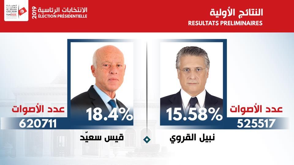 نتيجة انتخابات الرئاسة التونسية