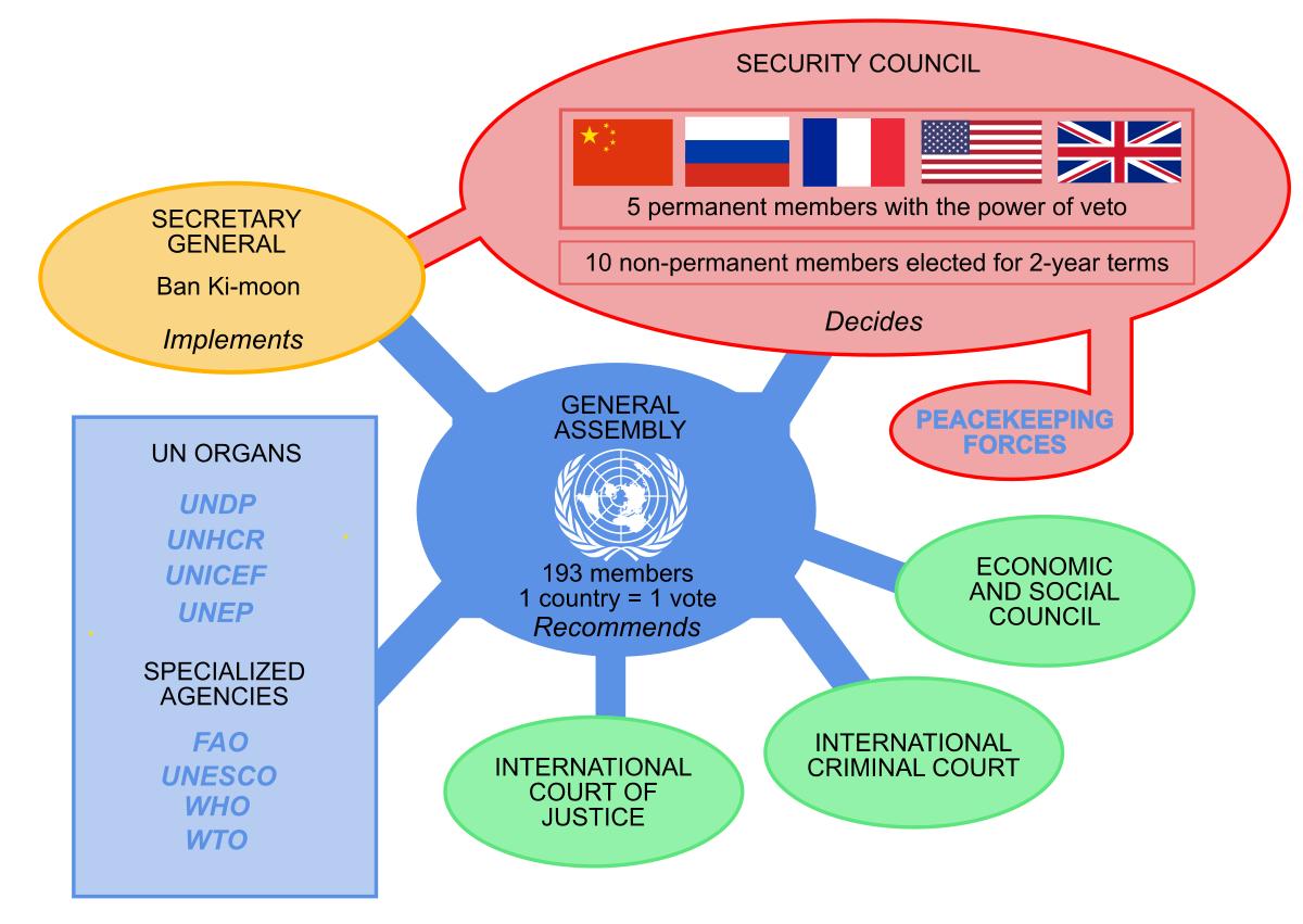 منظومة الامم المتحدة