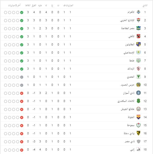 جدول ترتيب الدورى المصرى بعد مباريات اليوم الإثنين 23 9