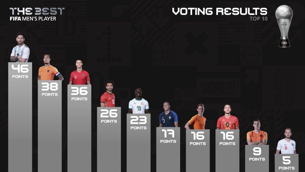ترتيب أفضل 10 لاعبين في العالم