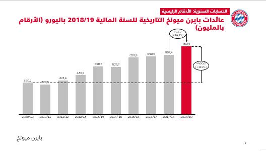عائدات بايرن ميونخ المالية عن موسم 2018-2019