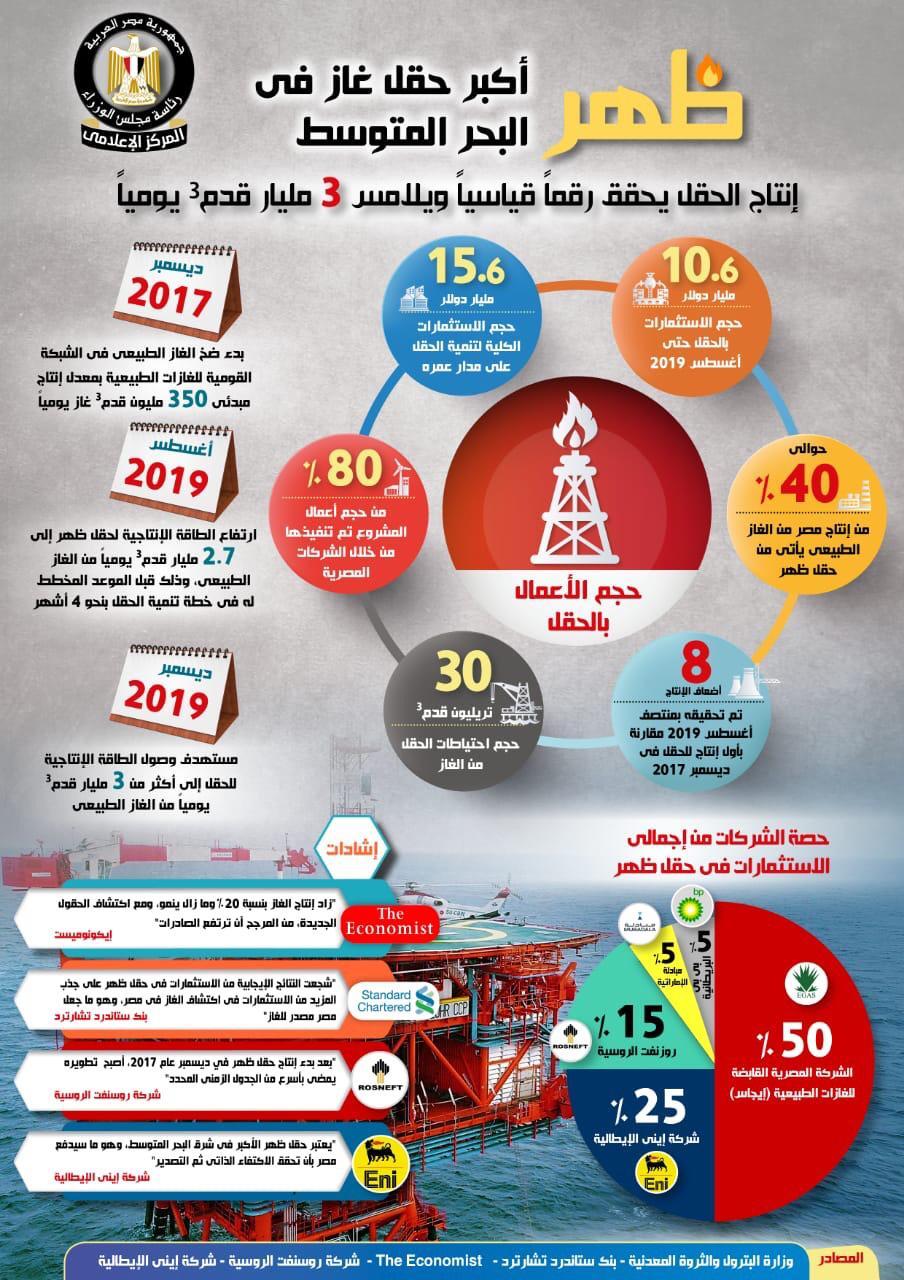 إنجازات قطاع البترول خلال 5 سنوات (3)