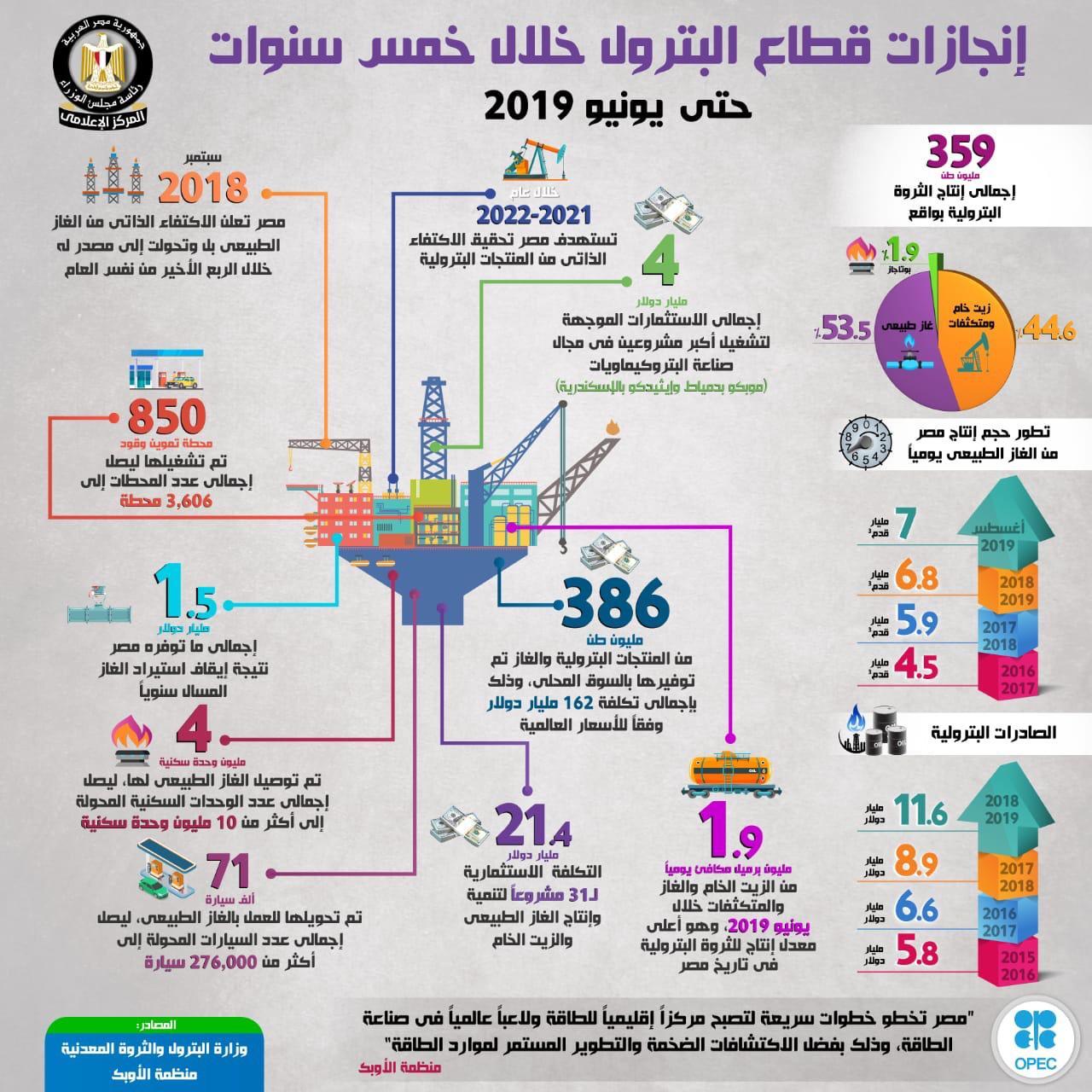 إنجازات قطاع البترول خلال 5 سنوات (2)