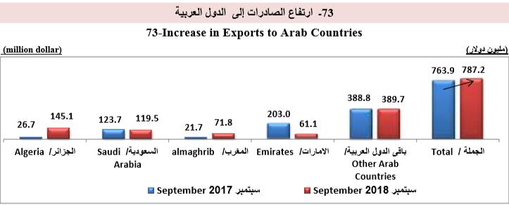 ارتفاع الصادرات للدول العربية سبتمبر