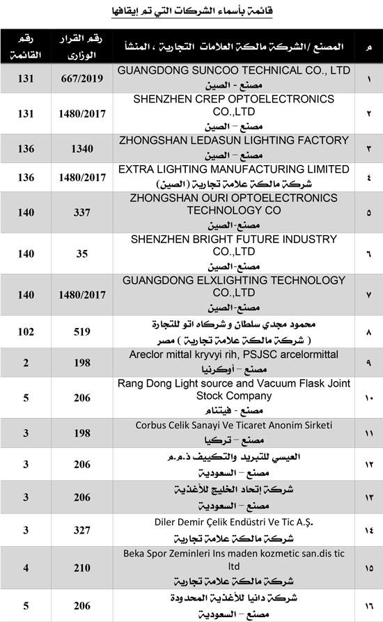 هام-قائمة-الشركات الموقوفة (1)