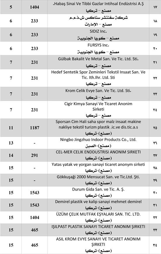هام-قائمة-الشركات الموقوفة (2)