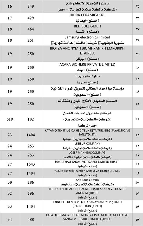 هام-قائمة-الشركات الموقوفة (3)