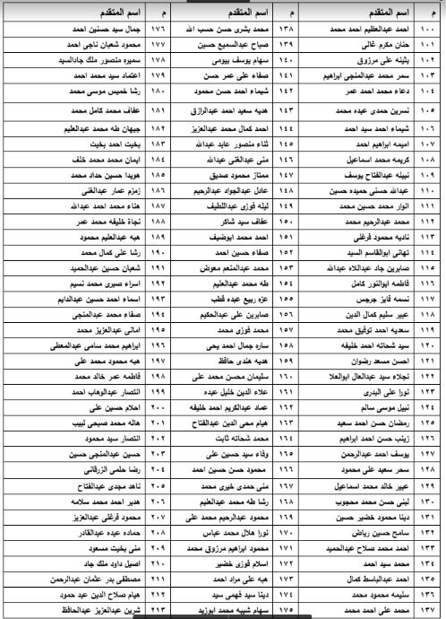 أسماء المستحقين لوحدات إسكان الأولى بالرعاية بمركز الخارجة فى الوادى الجديد (2)