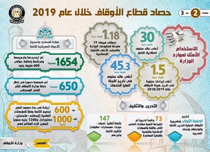 حصاد قطاع الأوقاف خلال عام 2019 (2)
