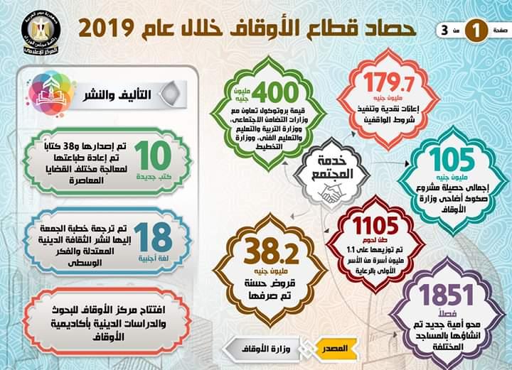حصاد قطاع الأوقاف خلال عام 2019 (1)