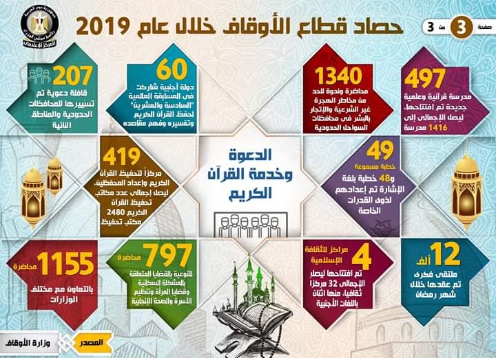 حصاد قطاع الأوقاف خلال عام 2019 (3)