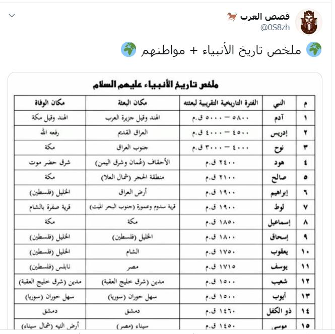 الأنبياء عاشوا وماتوا هنا خريطة عن زمان وبعثة وموت 25 نبيا اليوم السابع