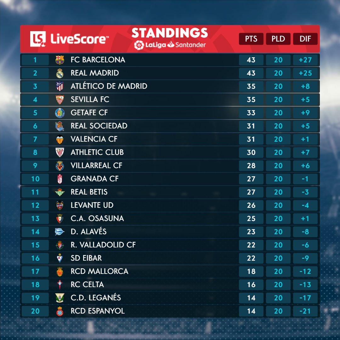 ترتيب الدوري الاسباني بعد نهاية الجولة الـ20 - اليوم السابع