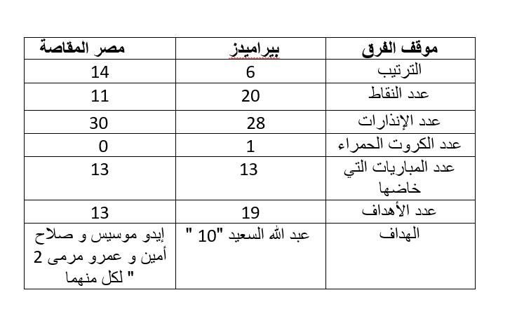 بيراميدز و مصر المقاصة