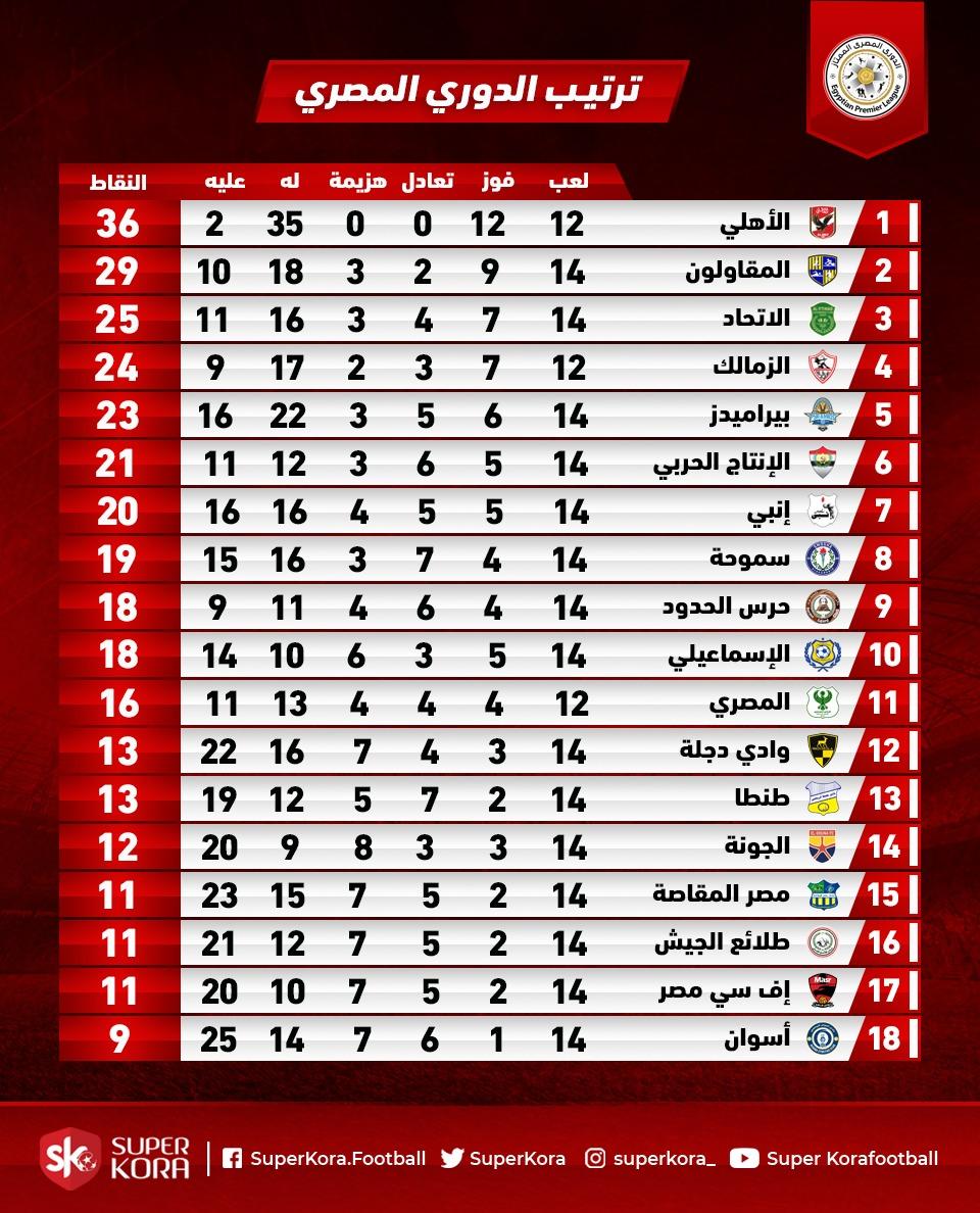 جدول ترتيب الدورى المصرى بعد مباريات اليوم الثلاثاء 21 1 2020