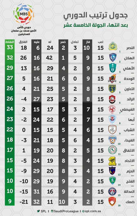 ترتيب الدوري السعودي بعد نهاية الدور الأول النصر فى الصدارة