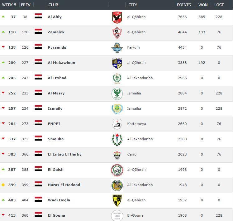 تصنيف الأندية المصرية