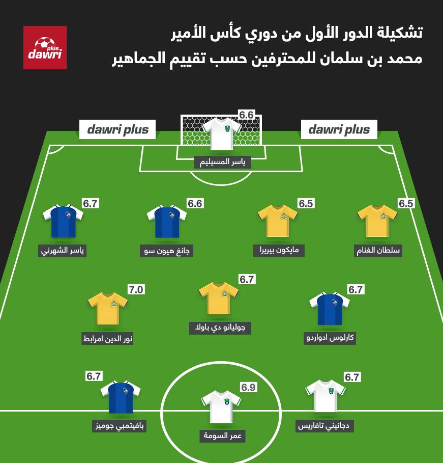 التشكيل الأفضل فى الدور الأول للدوري السعودي