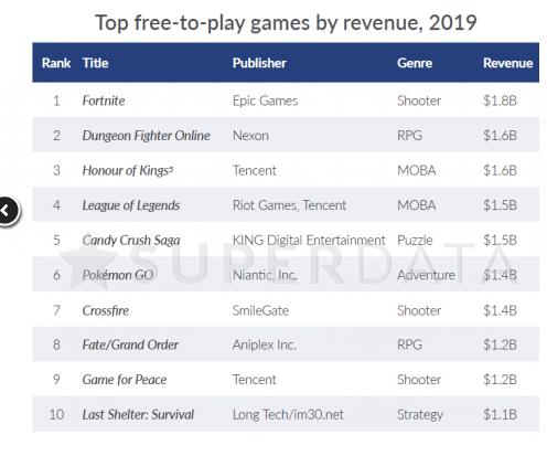 أكثر 10 ألعاب أرباحاً في 2019