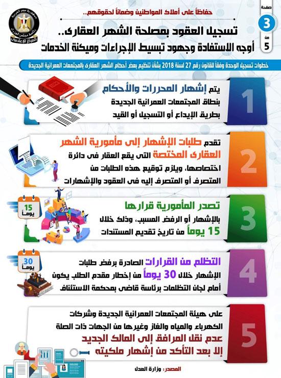 إجراءات تسجيل العقود وميكنة الخدمات في الشهر العقاري (3)
