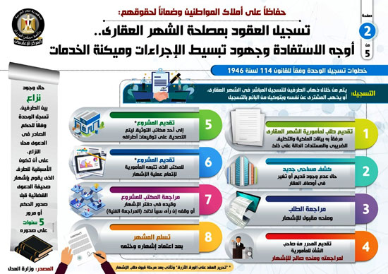 إجراءات تسجيل العقود وميكنة الخدمات في الشهر العقاري (2)
