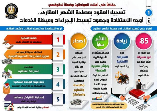 إجراءات تسجيل العقود وميكنة الخدمات في الشهر العقاري (1)
