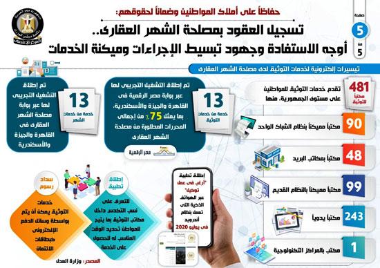 إجراءات تسجيل العقود وميكنة الخدمات في الشهر العقاري (5)